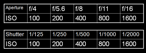 ISO-Total Light Reciprocity